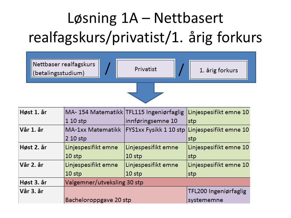 Løsning 1A – Nettbasert realfagskurs/privatist/1. årig forkurs / /