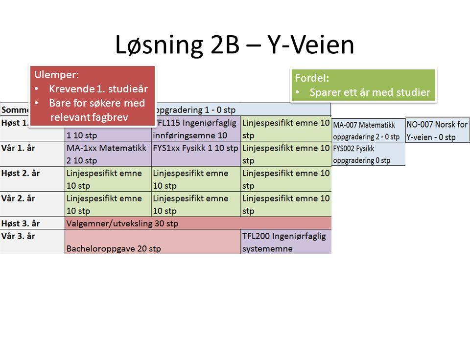 Løsning 2B – Y-Veien Ulemper: Krevende 1.