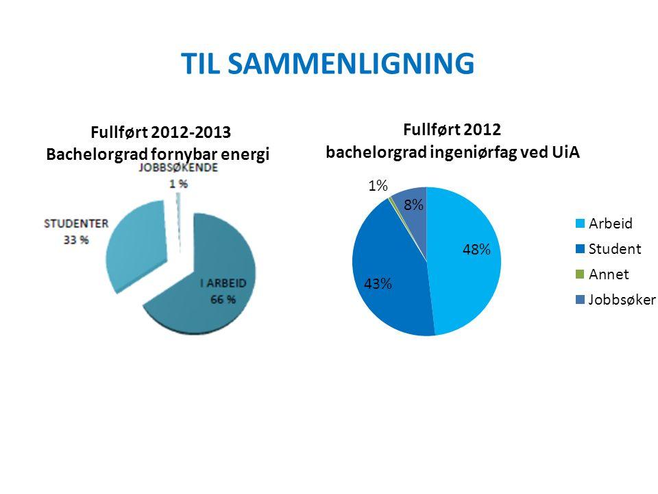TIL SAMMENLIGNING Fullført 2012-2013 Bachelorgrad fornybar energi