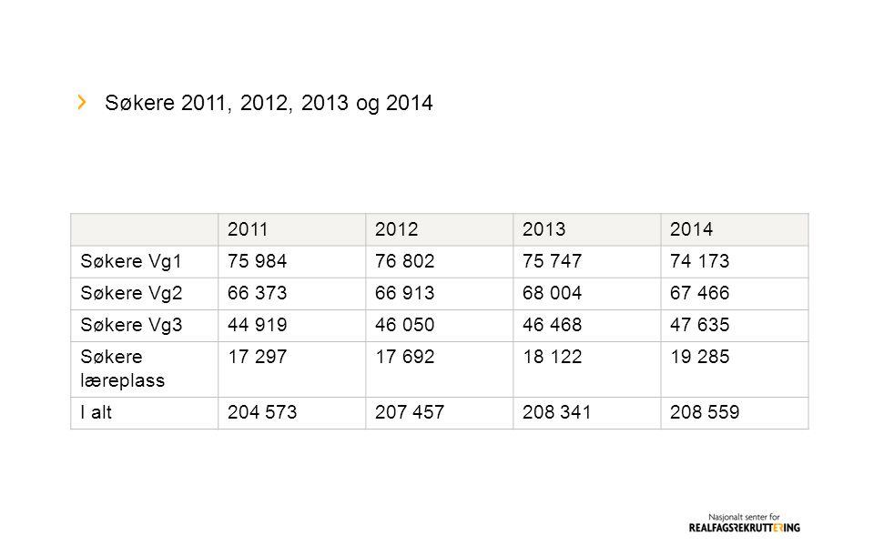 Søkere Vg1 2011, 2012, 2013 og 2014 sortert etter søkermengde 2014.
