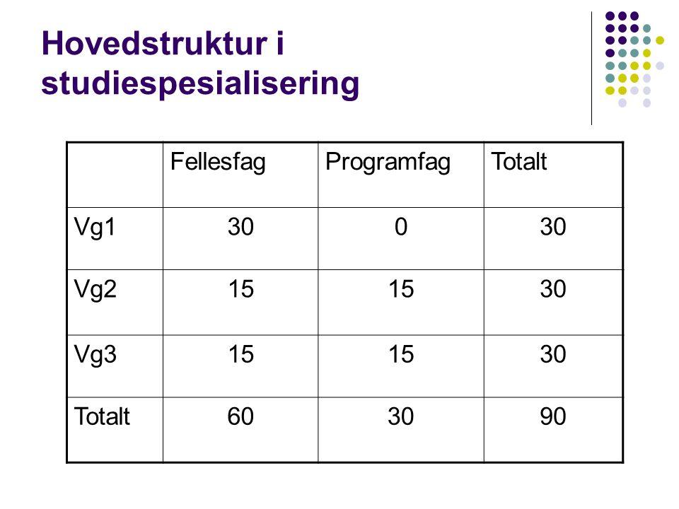 Spesielle opptakskrav Tanntekniker Matematikk R1 eller Matematikk (S1+S2) eller Fysikk 1 eller Kjemi 1 Veterinærmedisin Matematikk R1 eller Matematikk (S1+S2) og Kjemi (1+2)