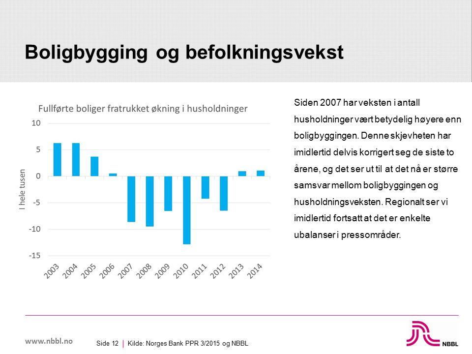 www.nbbl.no Boligbygging og befolkningsvekst Kilde: Norges Bank PPR 3/2015 og NBBL Side 12 Siden 2007 har veksten i antall husholdninger vært betydelig høyere enn boligbyggingen.