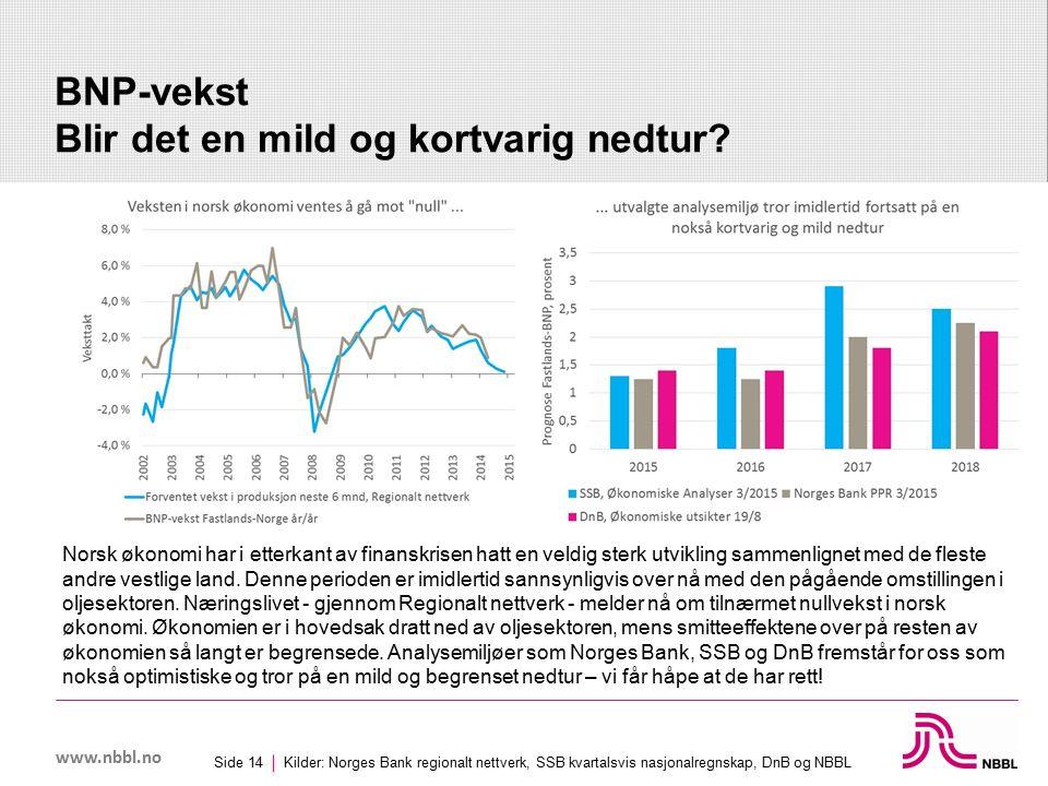 www.nbbl.no BNP-vekst Blir det en mild og kortvarig nedtur.