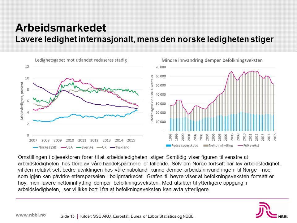 www.nbbl.no Arbeidsmarkedet Lavere ledighet internasjonalt, mens den norske ledigheten stiger Kilder: SSB AKU, Eurostat, Burea of Labor Statistics og NBBL Side 15 Omstillingen i oljesektoren fører til at arbeidsledigheten stiger.