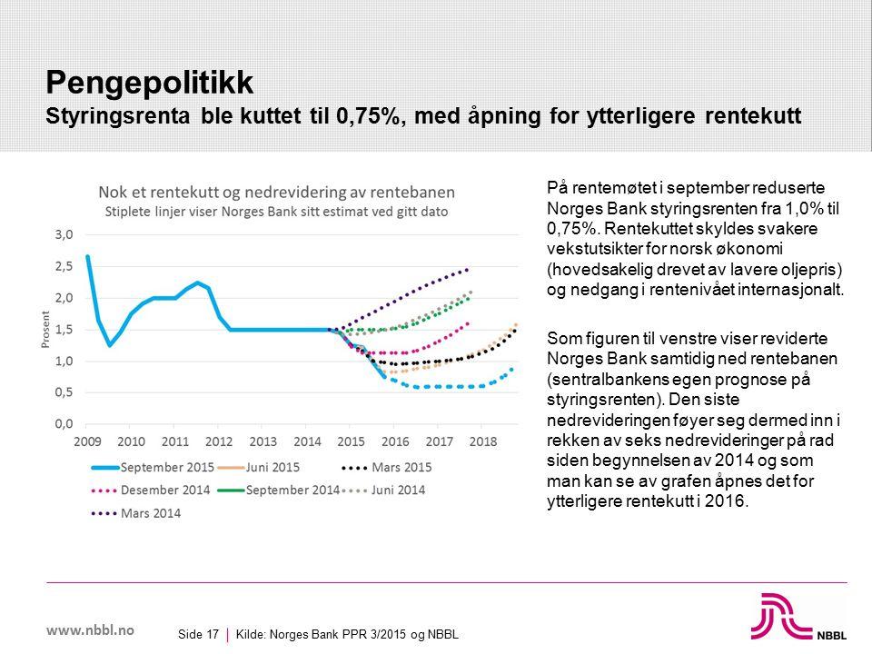 www.nbbl.no Pengepolitikk Styringsrenta ble kuttet til 0,75%, med åpning for ytterligere rentekutt Kilde: Norges Bank PPR 3/2015 og NBBL Side 17 På rentemøtet i september reduserte Norges Bank styringsrenten fra 1,0% til 0,75%.