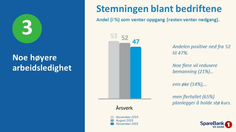 Noe høyere arbeidsledighet 3 Andelen positive ned fra 52 til 47%. Noe flere vil redusere bemanning (21%)… enn øke (14%),… men flertallet (65%) planleg