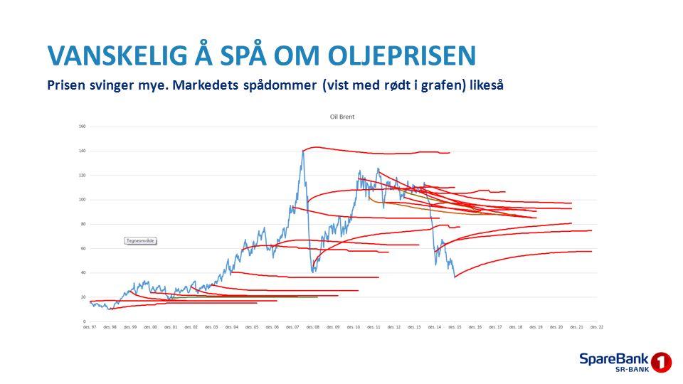 VANSKELIG Å SPÅ OM OLJEPRISEN Prisen svinger mye. Markedets spådommer (vist med rødt i grafen) likeså