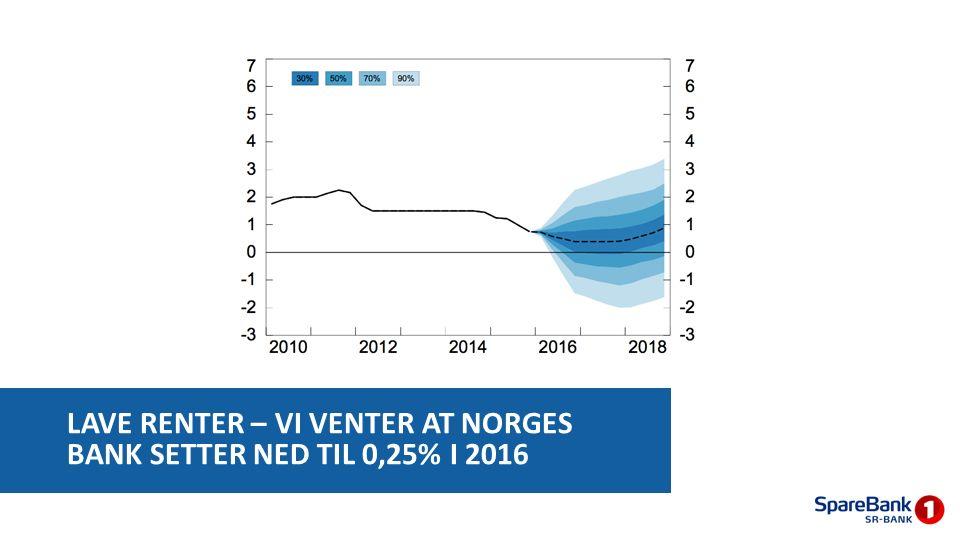 LAVE RENTER – VI VENTER AT NORGES BANK SETTER NED TIL 0,25% I 2016