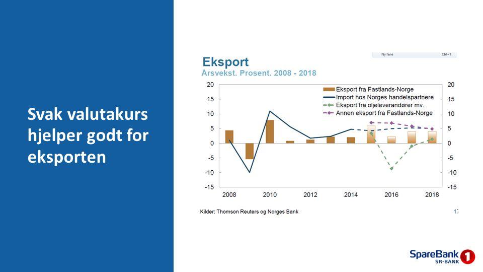 Svak valutakurs hjelper godt for eksporten