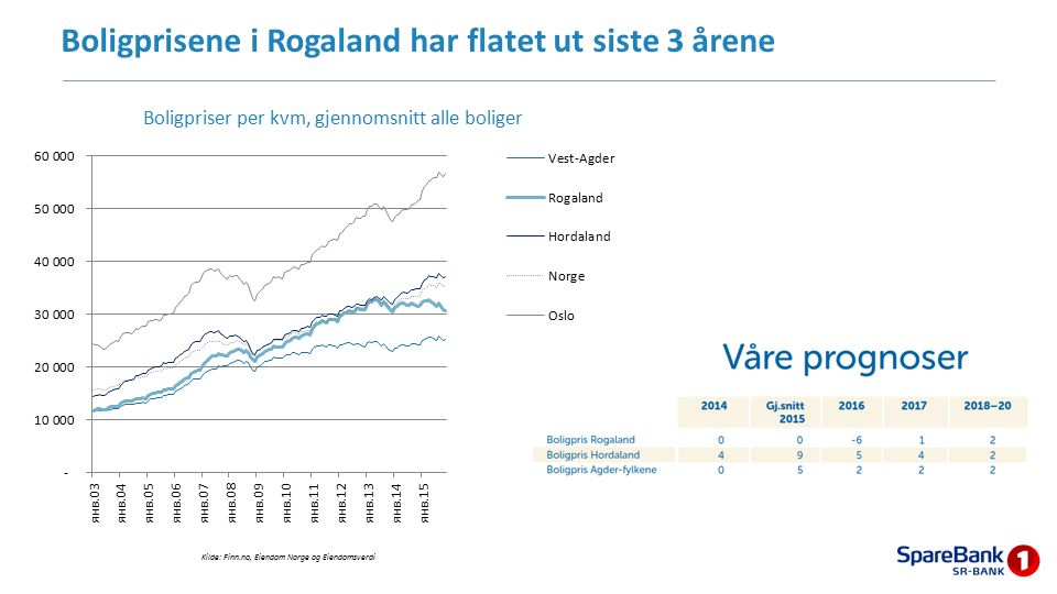 Boligprisene i Rogaland har flatet ut siste 3 årene 55 Kilde: Finn.no, Eiendom Norge og Eiendomsverdi