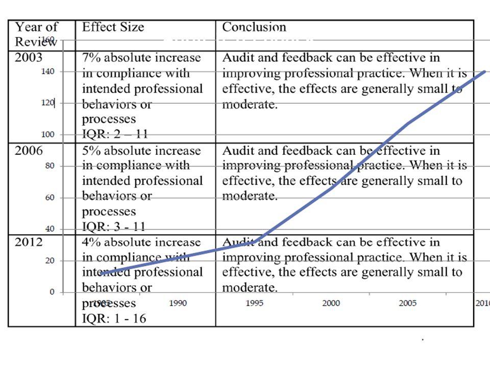 Audit & feedback