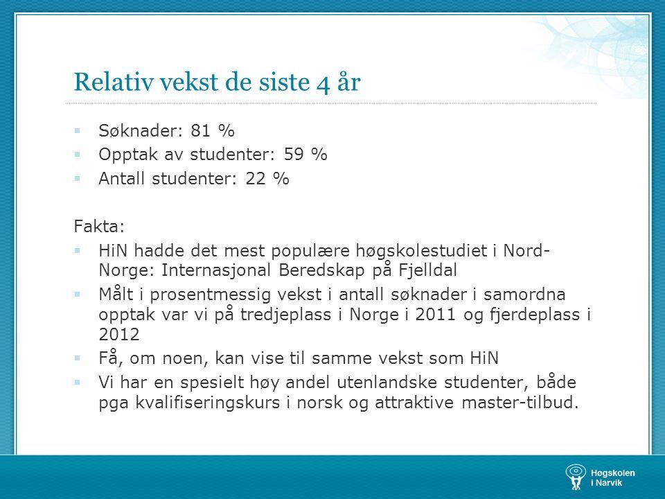 Relativ vekst de siste 4 år  Søknader: 81 %  Opptak av studenter: 59 %  Antall studenter: 22 % Fakta:  HiN hadde det mest populære høgskolestudiet i Nord- Norge: Internasjonal Beredskap på Fjelldal  Målt i prosentmessig vekst i antall søknader i samordna opptak var vi på tredjeplass i Norge i 2011 og fjerdeplass i 2012  Få, om noen, kan vise til samme vekst som HiN  Vi har en spesielt høy andel utenlandske studenter, både pga kvalifiseringskurs i norsk og attraktive master-tilbud.