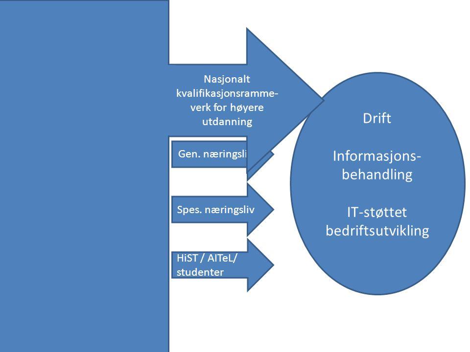 Drift Informasjons- behandling IT-støttet bedriftsutvikling Gen. næringsliv Spes. næringsliv Nasjonalt kvalifikasjonsramme- verk for høyere utdanning