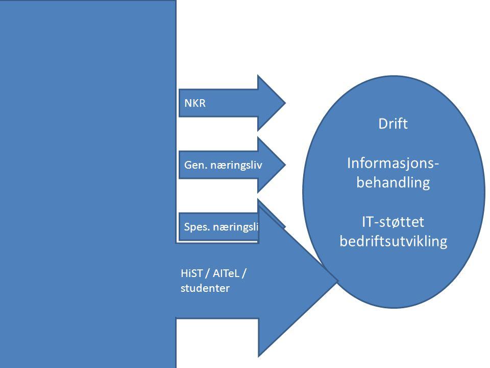 Drift Informasjons- behandling IT-støttet bedriftsutvikling Gen. næringsliv Spes. næringsliv NKR HiST / AITeL / studenter Kan kvalifisere seg til mast