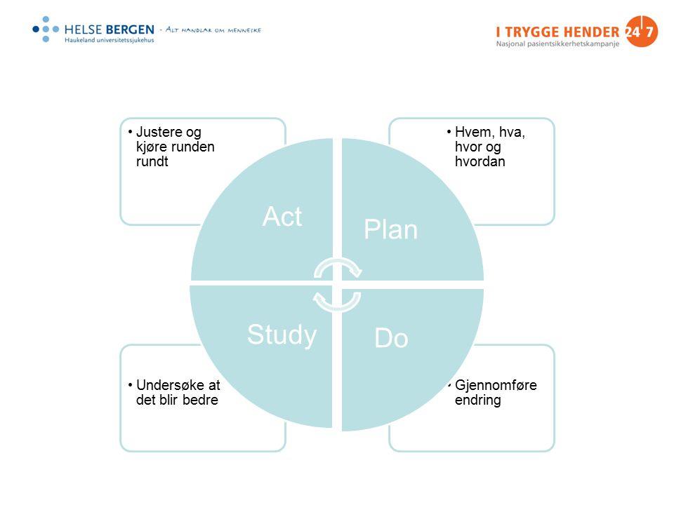 Gjennomføre endring Undersøke at det blir bedre Hvem, hva, hvor og hvordan Justere og kjøre runden rundt Act Plan Do Study
