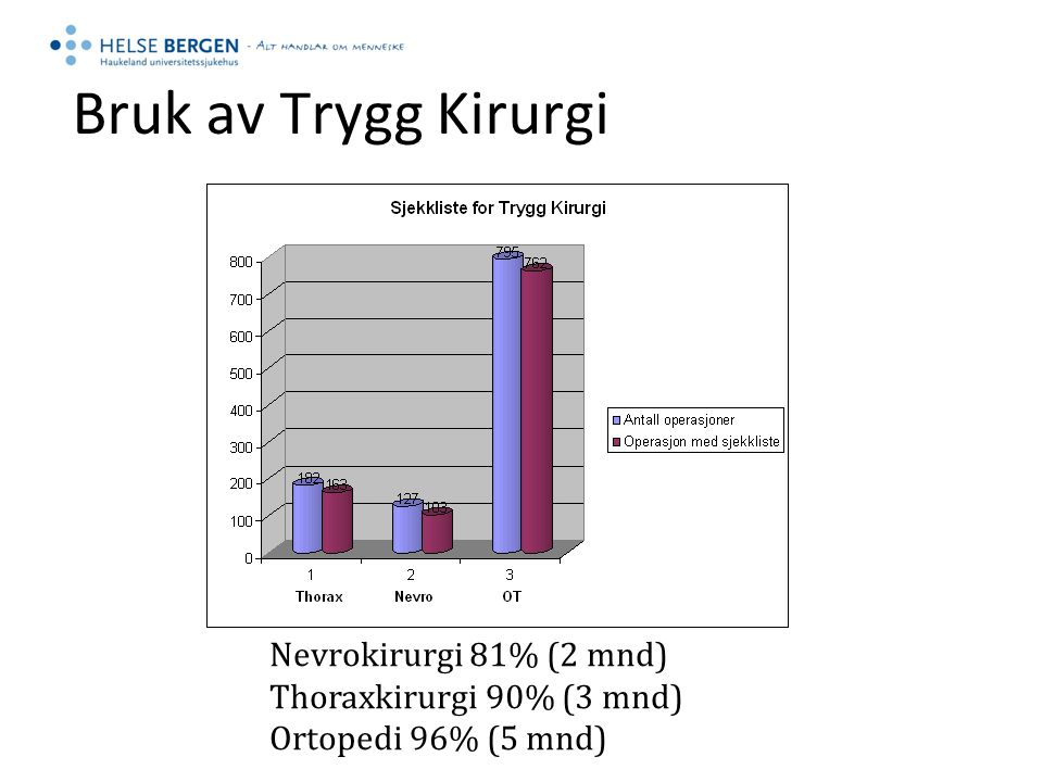 Bruk av Trygg Kirurgi Nevrokirurgi 81% (2 mnd) Thoraxkirurgi 90% (3 mnd) Ortopedi 96% (5 mnd)