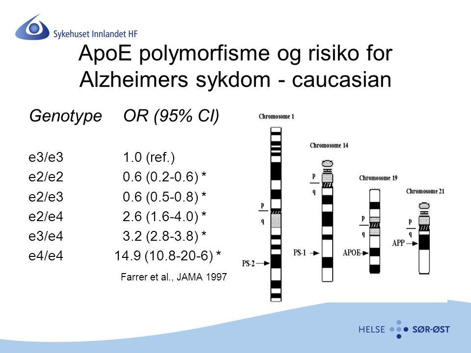 ApoE polymorfisme og risiko for Alzheimers sykdom - caucasian GenotypeOR (95% CI) e3/e31.0 (ref.) e2/e20.6 (0.2-0.6) * e2/e30.6 (0.5-0.8) * e2/e42.6 (1.6-4.0) * e3/e43.2 (2.8-3.8) * e4/e4 14.9 (10.8-20-6) * Farrer et al., JAMA 1997