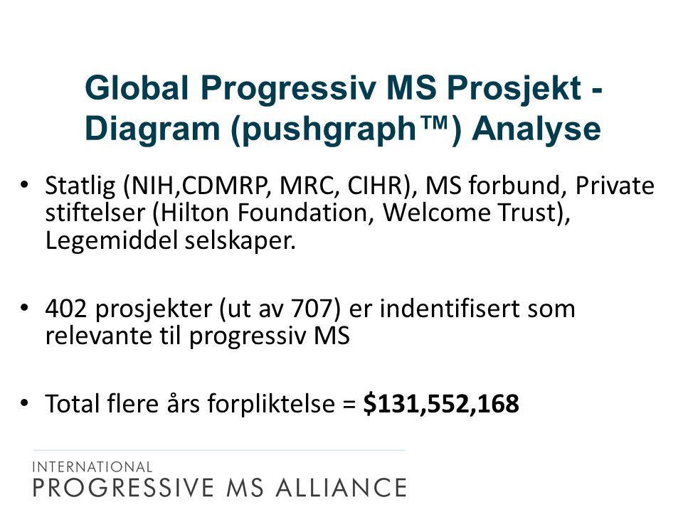 Global Progressiv MS Prosjekt - Diagram (pushgraph™) Analyse Statlig (NIH,CDMRP, MRC, CIHR), MS forbund, Private stiftelser (Hilton Foundation, Welcome Trust), Legemiddel selskaper.