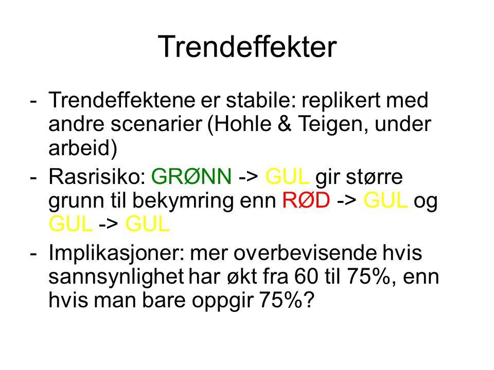 Trendeffekter -Trendeffektene er stabile: replikert med andre scenarier (Hohle & Teigen, under arbeid) -Rasrisiko: GRØNN -> GUL gir større grunn til bekymring enn RØD -> GUL og GUL -> GUL -Implikasjoner: mer overbevisende hvis sannsynlighet har økt fra 60 til 75%, enn hvis man bare oppgir 75%