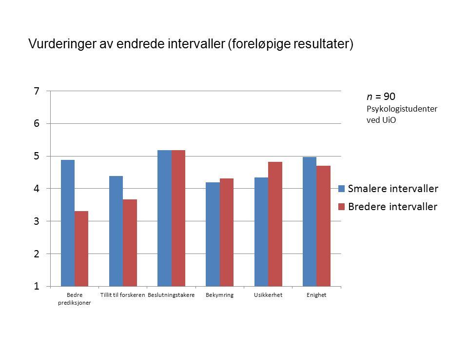 Vurderinger av endrede intervaller (foreløpige resultater)