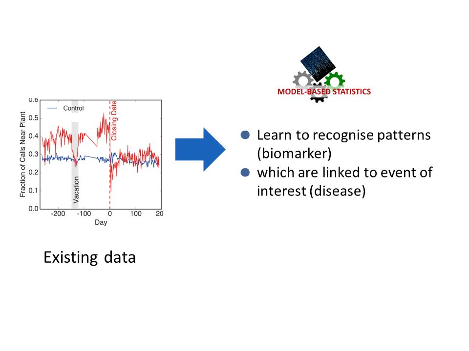 Existing data Learn to recognise patterns (biomarker) which are linked to event of interest (disease)