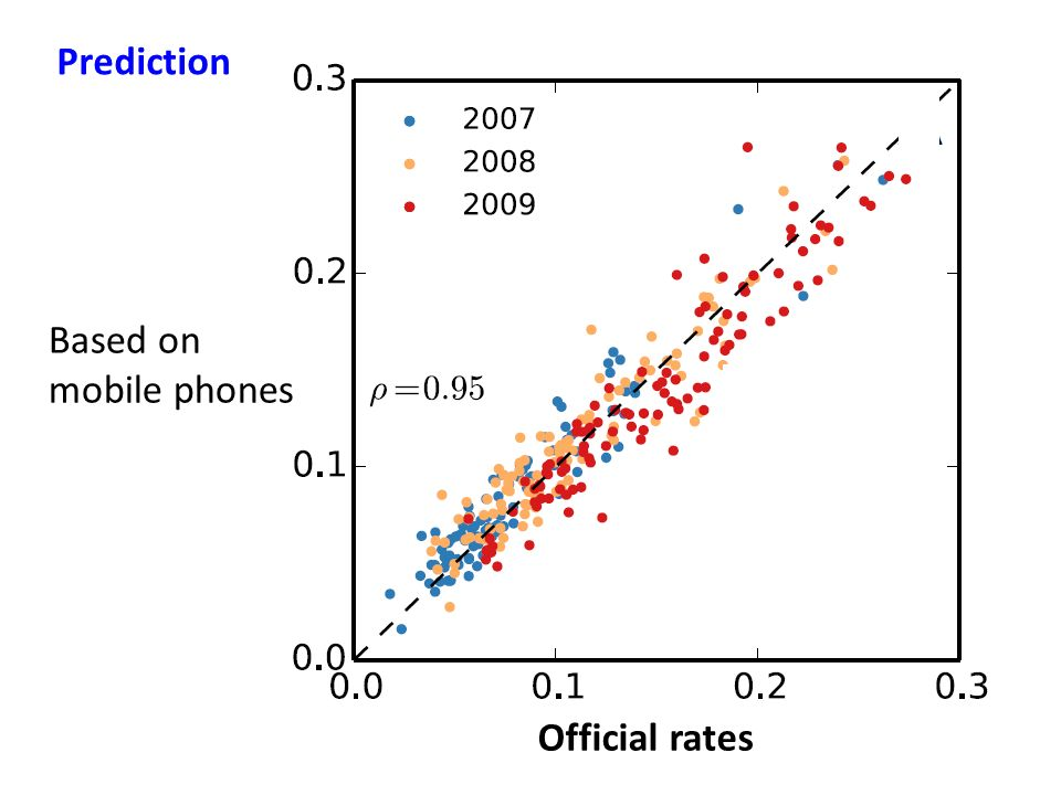 Prediction Based on mobile phones Official rates