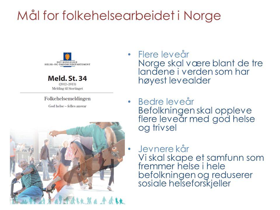Mål for folkehelsearbeidet i Norge Flere leveår Norge skal være blant de tre landene i verden som har høyest levealder Bedre leveår Befolkningen skal oppleve flere leveår med god helse og trivsel Jevnere kår Vi skal skape et samfunn som fremmer helse i hele befolkningen og reduserer sosiale helseforskjeller