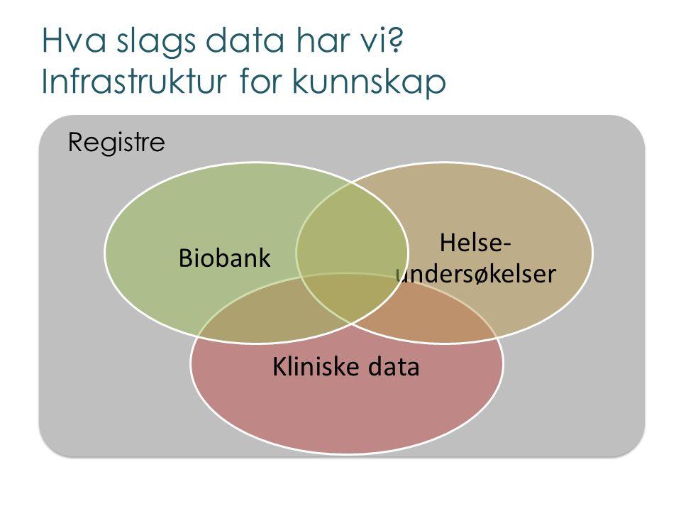 Registre Hva slags data har vi? Infrastruktur for kunnskap Kliniske data Helse- undersøkelser Biobank