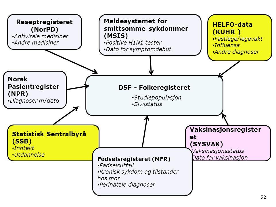 DSF - Folkeregisteret Studiepopulasjon Sivilstatus Meldesystemet for smittsomme sykdommer (MSIS) Positive H1N1 tester Dato for symptomdebut Vaksinasjonsregister et (SYSVAK) Vaksinasjonsstatus Dato for vaksinasjon Reseptregisteret (NorPD) Antivirale medisiner Andre medisiner Statistisk Sentralbyrå (SSB) Inntekt Utdannelse HELFO-data (KUHR ) Fastlege/legevakt Influensa Andre diagnoser 52 Norsk Pasientregister (NPR) Diagnoser m/dato Fødselsregisteret (MFR) Fødselsutfall Kronisk sykdom og tilstander hos mor Perinatale diagnoser