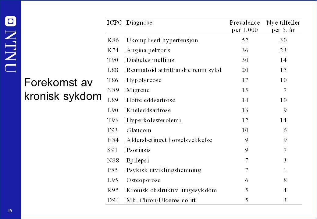 19 Forekomst av kronisk sykdom
