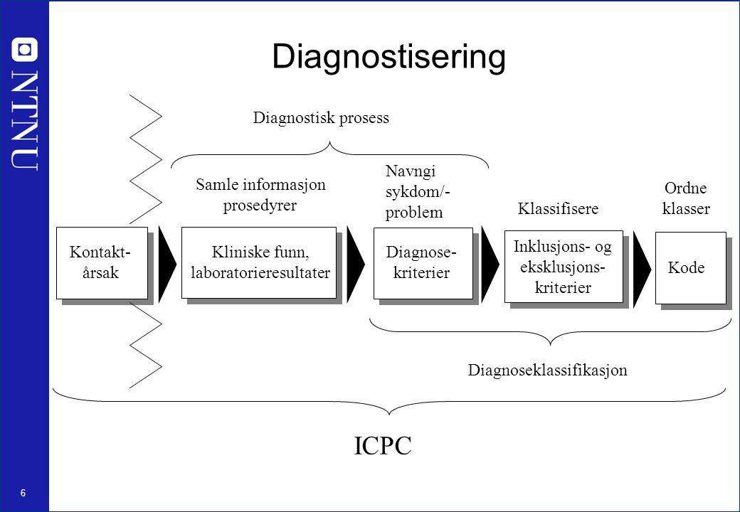 6 Kontakt- årsak Kliniske funn, laboratorieresultater Kode Diagnostisering Diagnostisk prosess Samle informasjon prosedyrer Navngi sykdom/- problem Diagnose- kriterier Klassifisere Inklusjons- og eksklusjons- kriterier Diagnoseklassifikasjon Ordne klasser ICPC