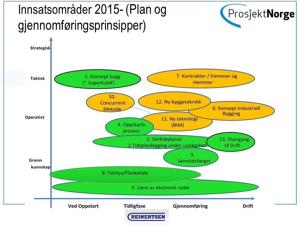 Innsatsområder 2015- (Plan og gjennomføringsprinsipper)