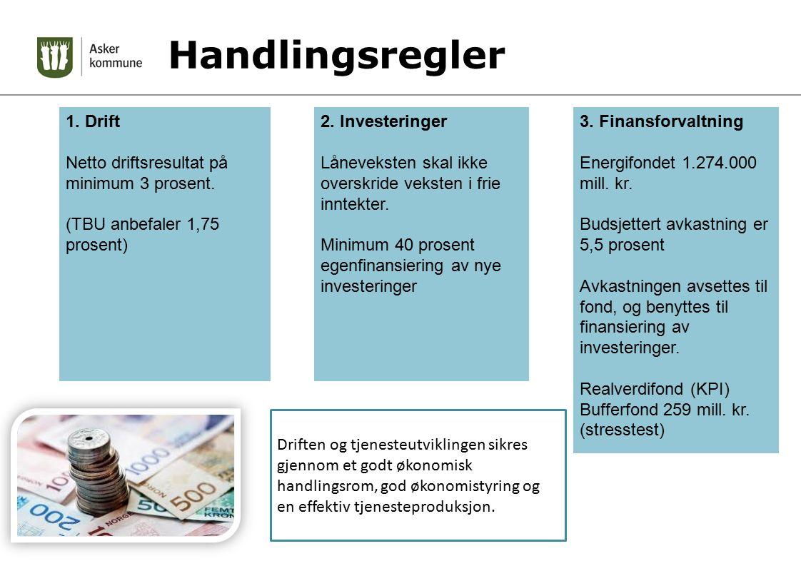 Handlingsregler 2. Investeringer Låneveksten skal ikke overskride veksten i frie inntekter. Minimum 40 prosent egenfinansiering av nye investeringer 3