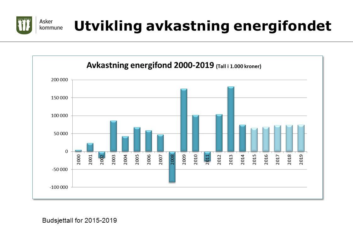 Utvikling avkastning energifondet Budsjettall for 2015-2019