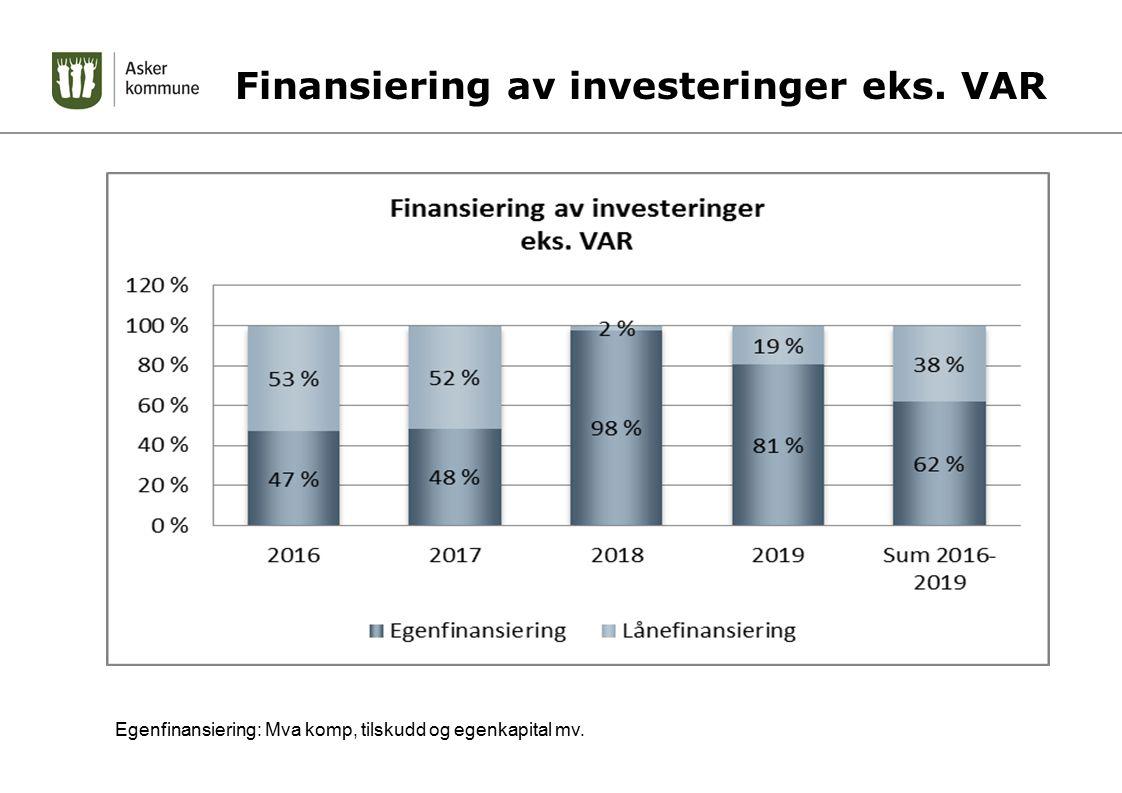 Finansiering av investeringer eks. VAR Egenfinansiering: Mva komp, tilskudd og egenkapital mv.