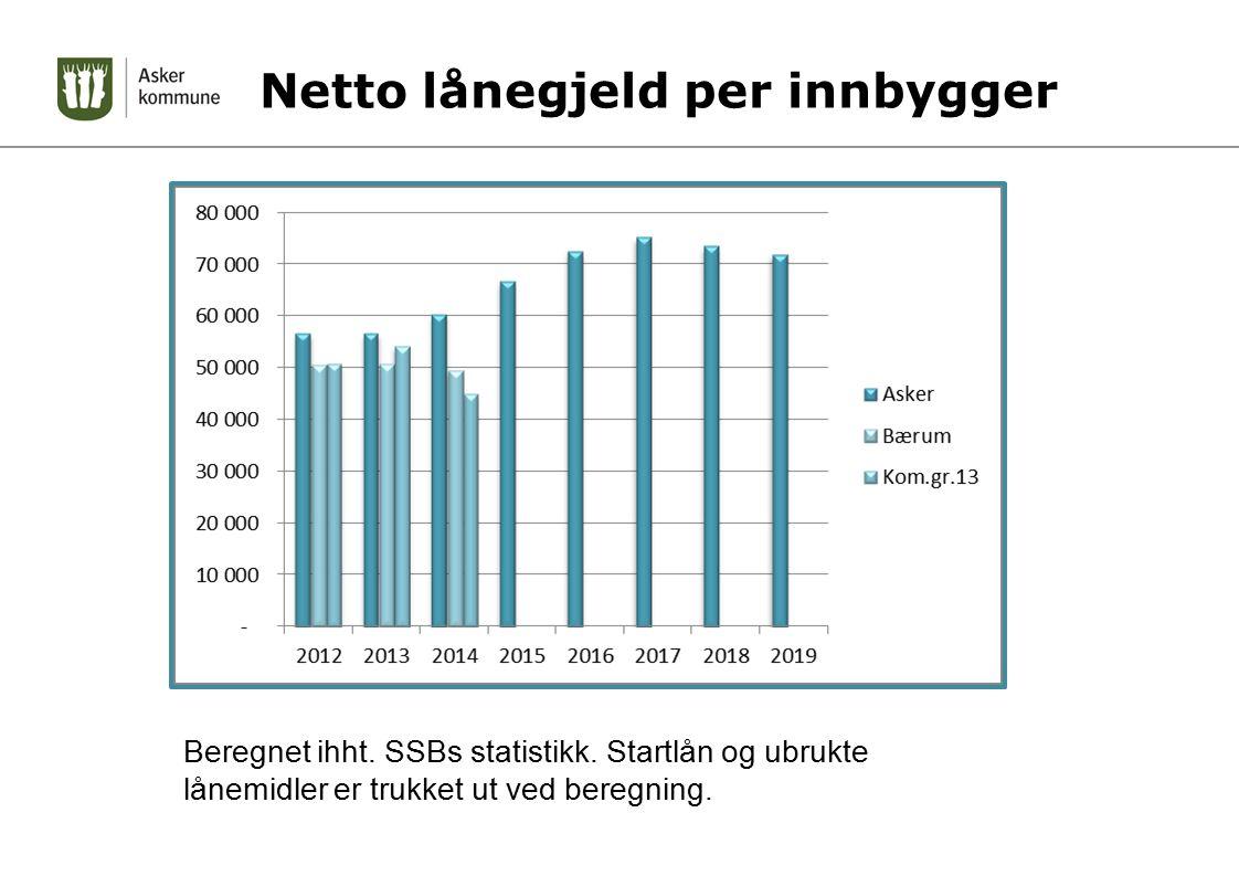 Netto lånegjeld per innbygger Beregnet ihht. SSBs statistikk. Startlån og ubrukte lånemidler er trukket ut ved beregning.