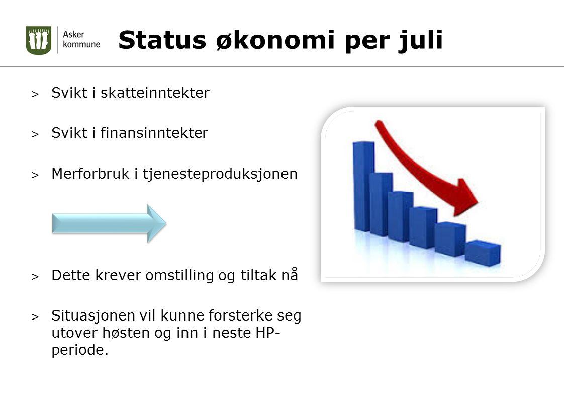 Status økonomi per juli > Svikt i skatteinntekter > Svikt i finansinntekter > Merforbruk i tjenesteproduksjonen > Dette krever omstilling og tiltak nå > Situasjonen vil kunne forsterke seg utover høsten og inn i neste HP- periode.