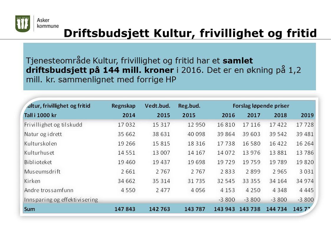 Driftsbudsjett Kultur, frivillighet og fritid Tjenesteområde Kultur, frivillighet og fritid har et samlet driftsbudsjett på 144 mill. kroner i 2016. D