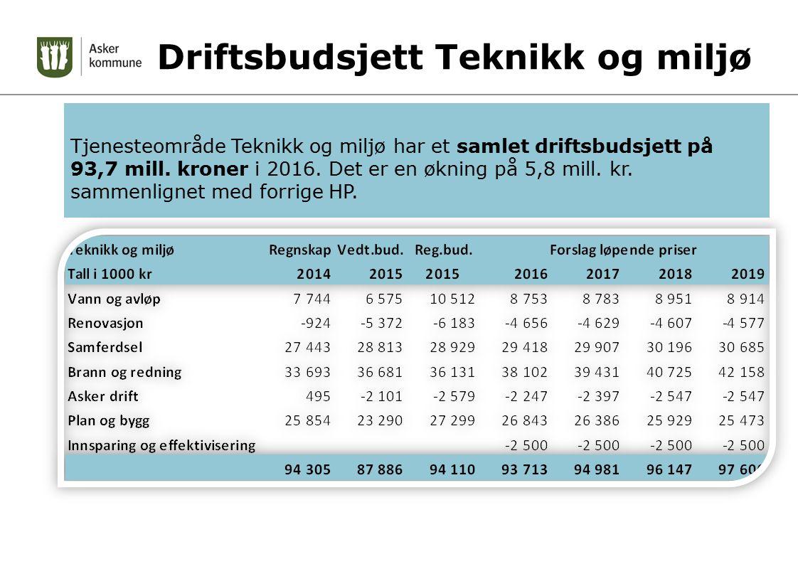 Driftsbudsjett Teknikk og miljø Tjenesteområde Teknikk og miljø har et samlet driftsbudsjett på 93,7 mill. kroner i 2016. Det er en økning på 5,8 mill