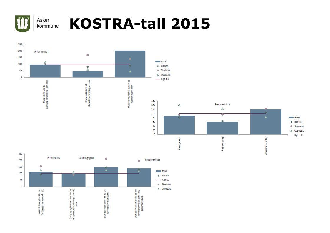 KOSTRA-tall 2015