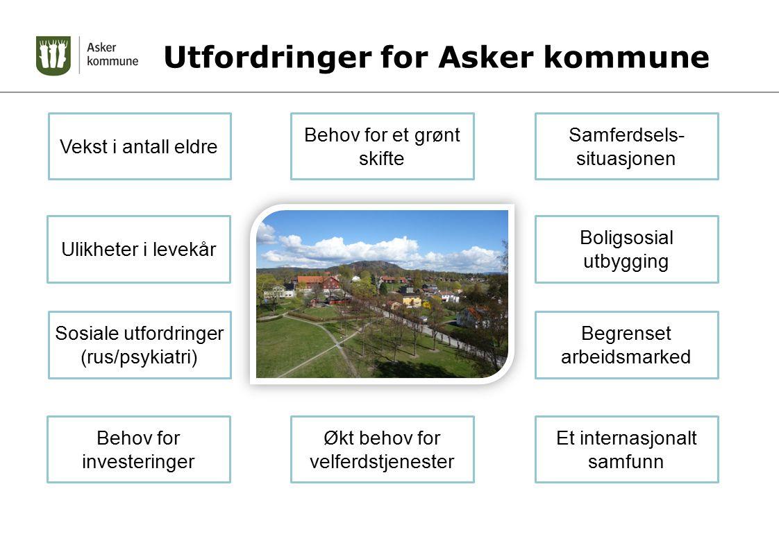 Utfordringer for Asker kommune Behov for et grønt skifte Samferdsels- situasjonen Boligsosial utbygging Begrenset arbeidsmarked Vekst i antall eldre S