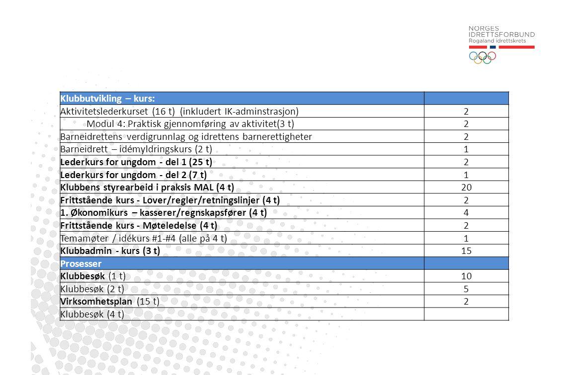 Klubbutvikling – kurs: Aktivitetslederkurset (16 t) (inkludert IK-adminstrasjon)2 Modul 4: Praktisk gjennomføring av aktivitet(3 t)2 Barneidrettens ve