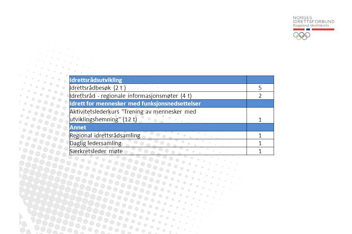 Idrettsrådsutvikling Idrettsrådbesøk (2 t )5 Idrettsråd - regionale informasjonsmøter (4 t)2 Idrett for mennesker med funksjonsnedsettelser Aktivitets