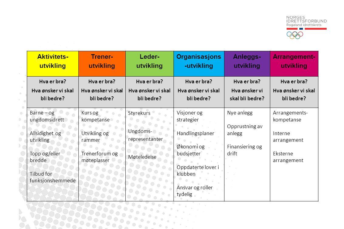 Aktivitets- utvikling Trener- utvikling Leder- utvikling Organisasjons -utvikling Anleggs- utvikling Arrangement- utvikling Hva er bra? Hva ønsker vi