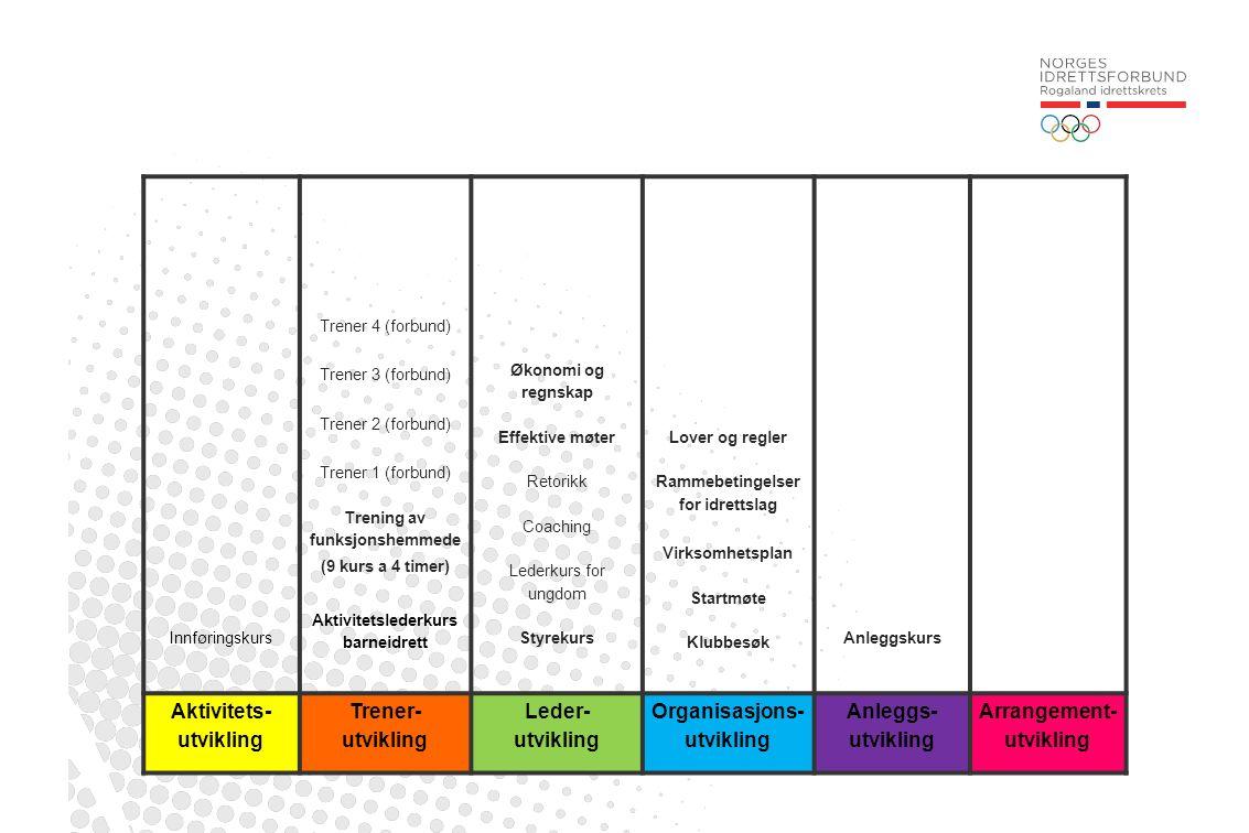Innføringskurs Trener 4 (forbund) Trener 3 (forbund) Trener 2 (forbund) Trener 1 (forbund) Trening av funksjonshemmede (9 kurs a 4 timer) Aktivitetsle