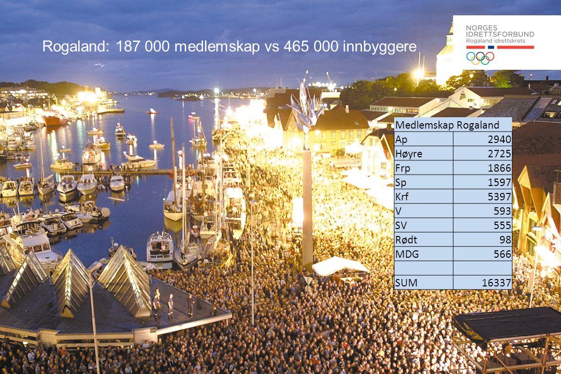 Rogaland: 187 000 medlemskap vs 465 000 innbyggere Medlemskap Rogaland Ap2940 Høyre2725 Frp1866 Sp1597 Krf5397 V593 SV555 Rødt98 MDG566 SUM16337