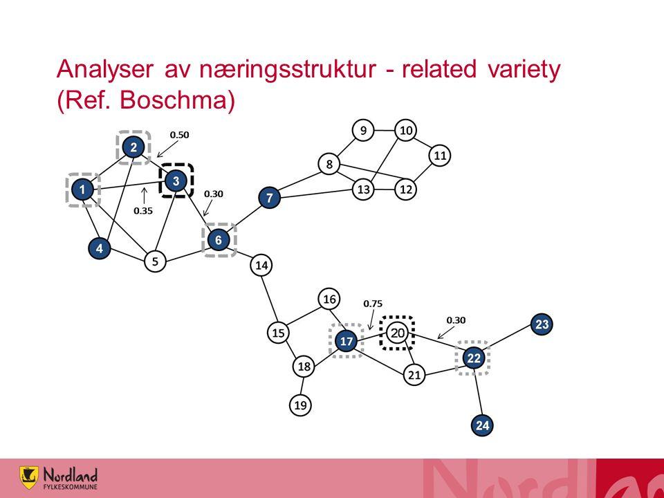 Analyser av næringsstruktur - related variety (Ref. Boschma)
