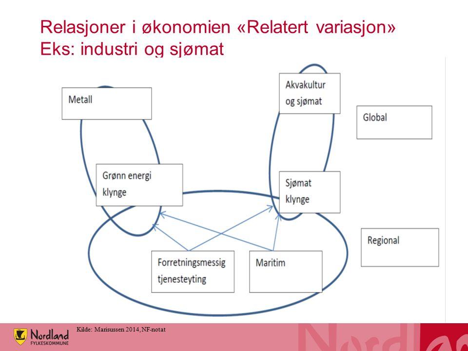 Relasjoner i økonomien «Relatert variasjon» Eks: industri og sjømat Kilde: Marisussen 2014, NF-notat