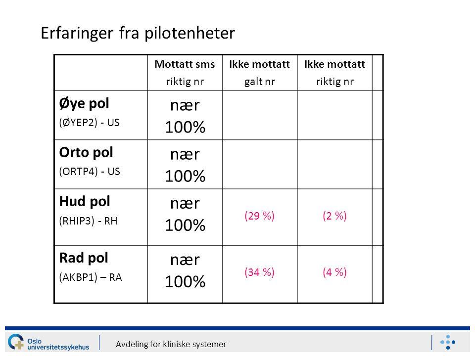 Avdeling for kliniske systemer Erfaringer fra pilotenheter Mottatt sms riktig nr Ikke mottatt galt nr Ikke mottatt riktig nr Øye pol (ØYEP2) - US nær 100% Orto pol (ORTP4) - US nær 100% Hud pol (RHIP3) - RH nær 100% (29 %)(2 %) Rad pol (AKBP1) – RA nær 100% (34 %)(4 %)