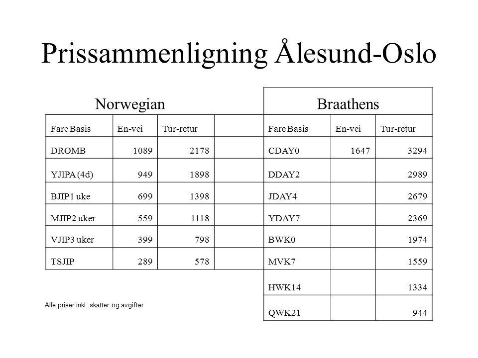 Prissammenligning Ålesund-Oslo NorwegianBraathens Fare BasisEn-veiTur-retur Fare BasisEn-veiTur-retur DROMB10892178 CDAY016473294 YJIPA (4d)9491898 DDAY2 2989 BJIP1 uke6991398 JDAY4 2679 MJIP2 uker5591118 YDAY7 2369 VJIP3 uker399798 BWK0 1974 TSJIP289578 MVK7 1559 HWK14 1334 QWK21 944 Alle priser inkl.